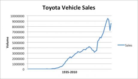 Graph Showing Toyota Vehicle Sales