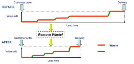 Diagram showing lean removing waste